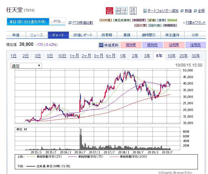 任天堂株価2014~2019年