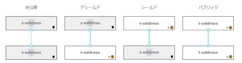 Zcashの4つの送信タイプ