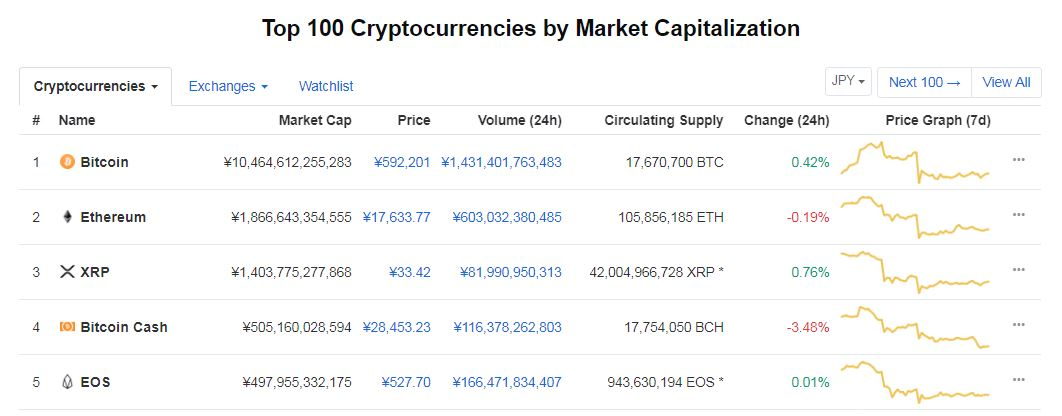 2019年4月の段階の仮想通貨の時価総額top5