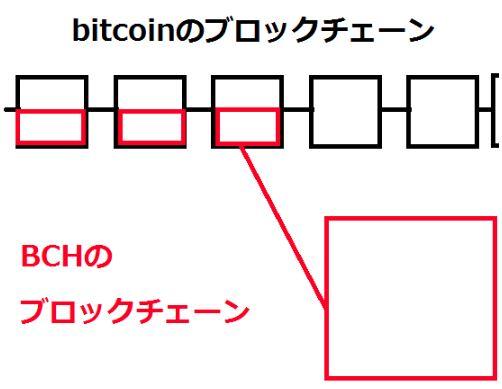 BTCとBCH分岐のイメージ図