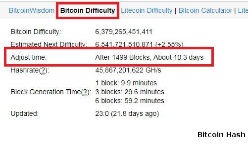bitcoinのdifficulty確認