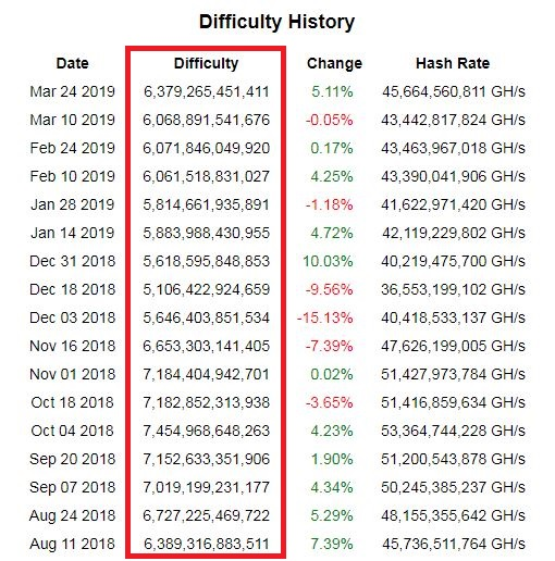Difficulty History