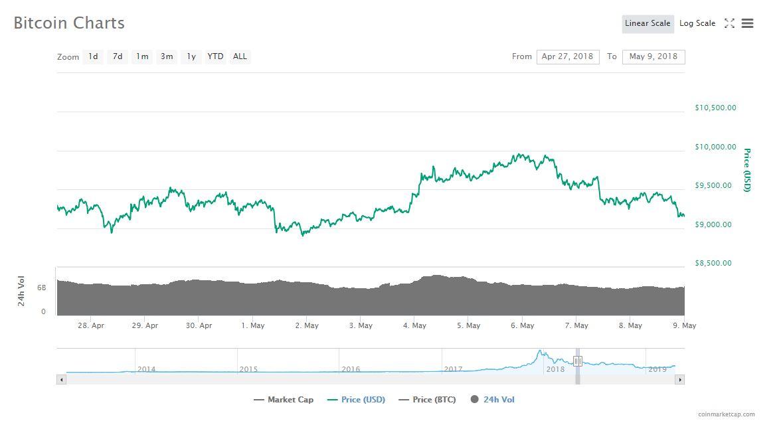 2018年4月26日から5月9日までのビットコインのチャート