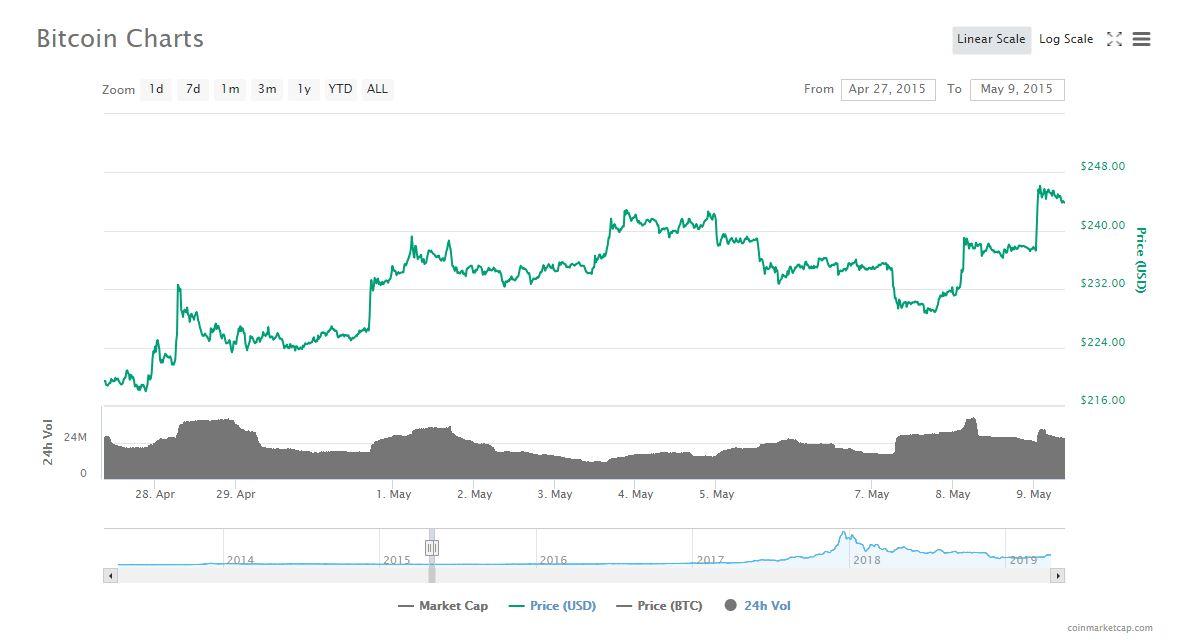 2015年4月26日から5月9日までのビットコインのチャート