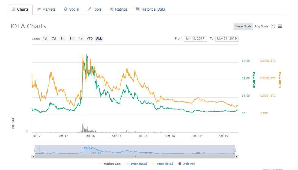IOTAの価格チャート