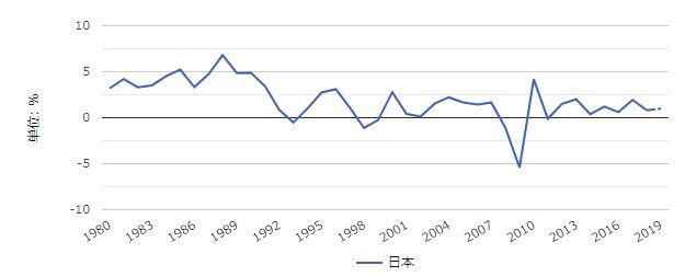 日本の経済成長率