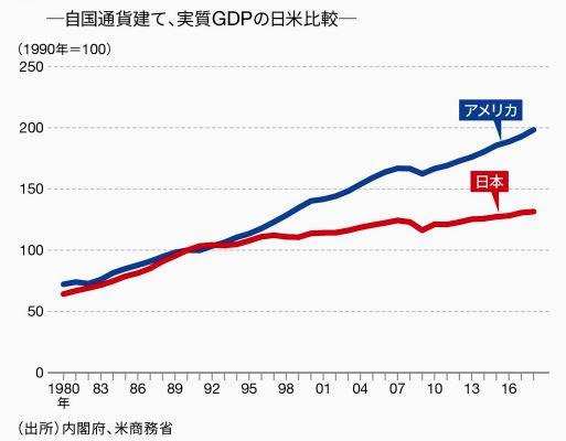 実質GDPの日米比較