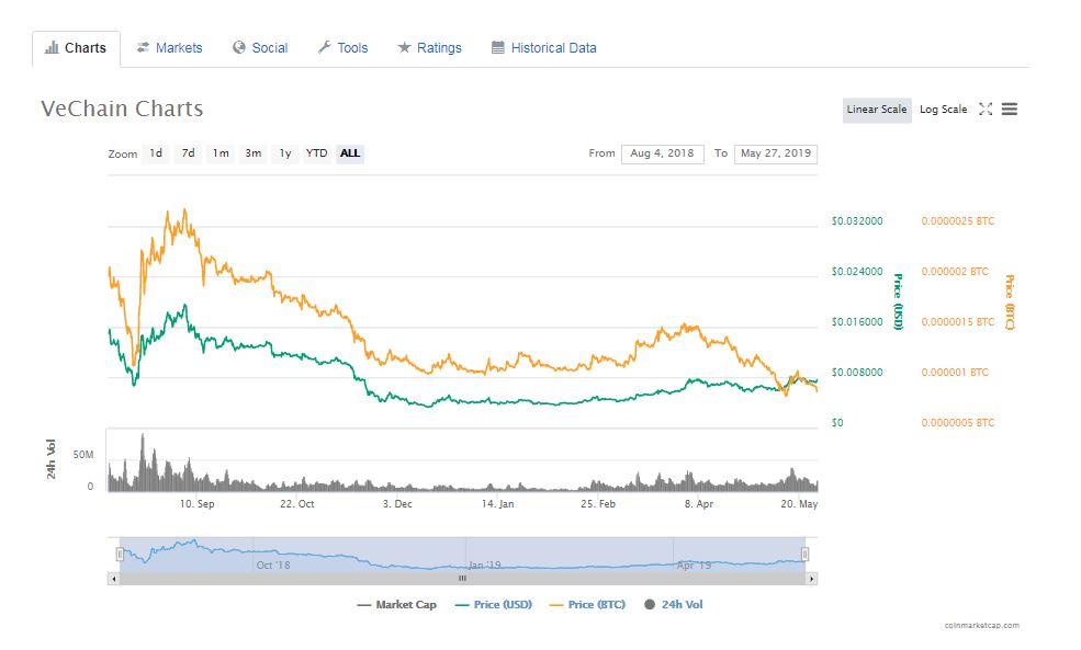 Vechain価格チャート