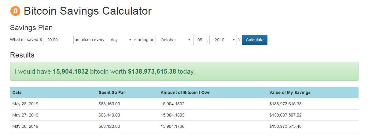 ビットコインを2010年10月5日から毎日20ドルずつ積み立てた場合の画像