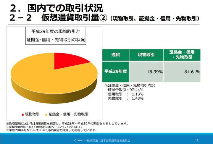 国内取引情報ー日本仮想通貨交換業協会