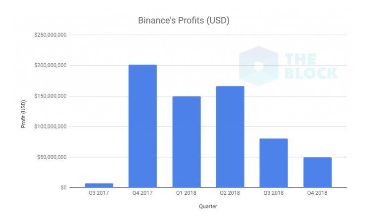 バイナンス2018年度の利益