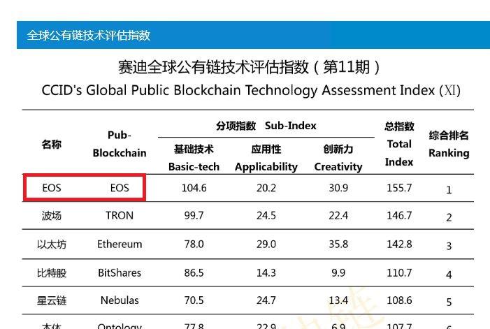 中国産業情報技術省の組織である中国情報産業振興センター(CCID)仮想通貨格付