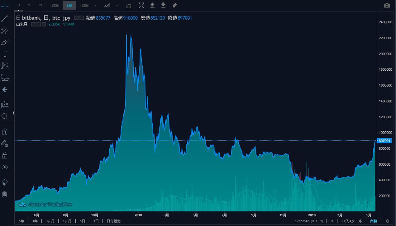 BTC/JPY 2019年5月線チャート