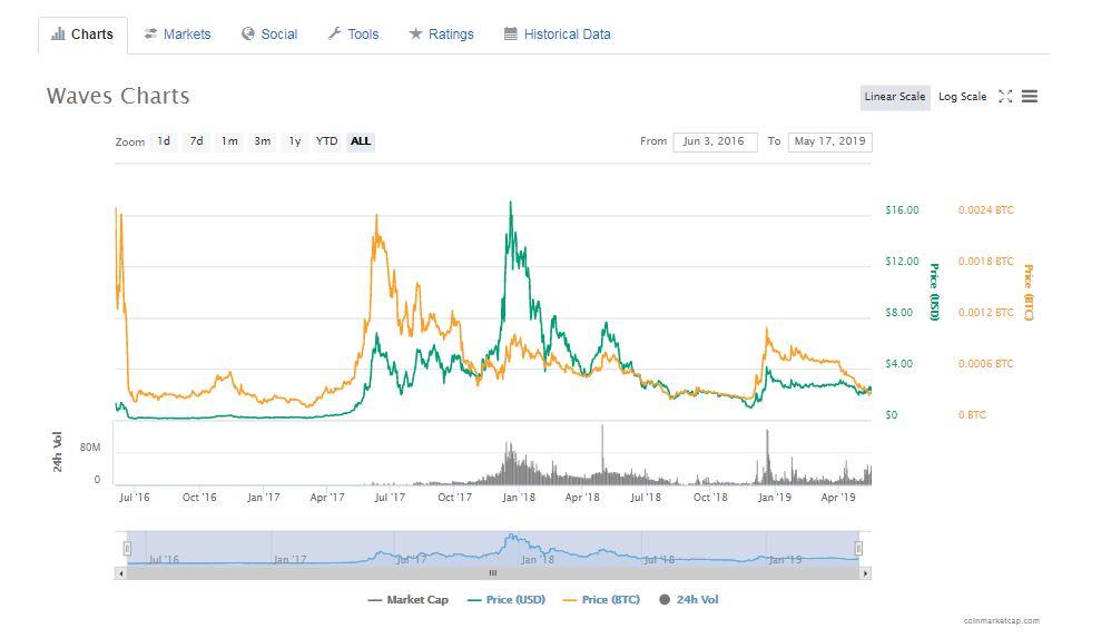 仮想通貨Wavesチャート