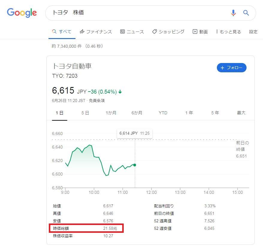 トヨタ自動車の株価と時価総額