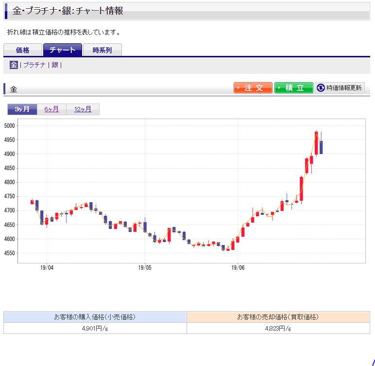 金チャート(楽天証券)