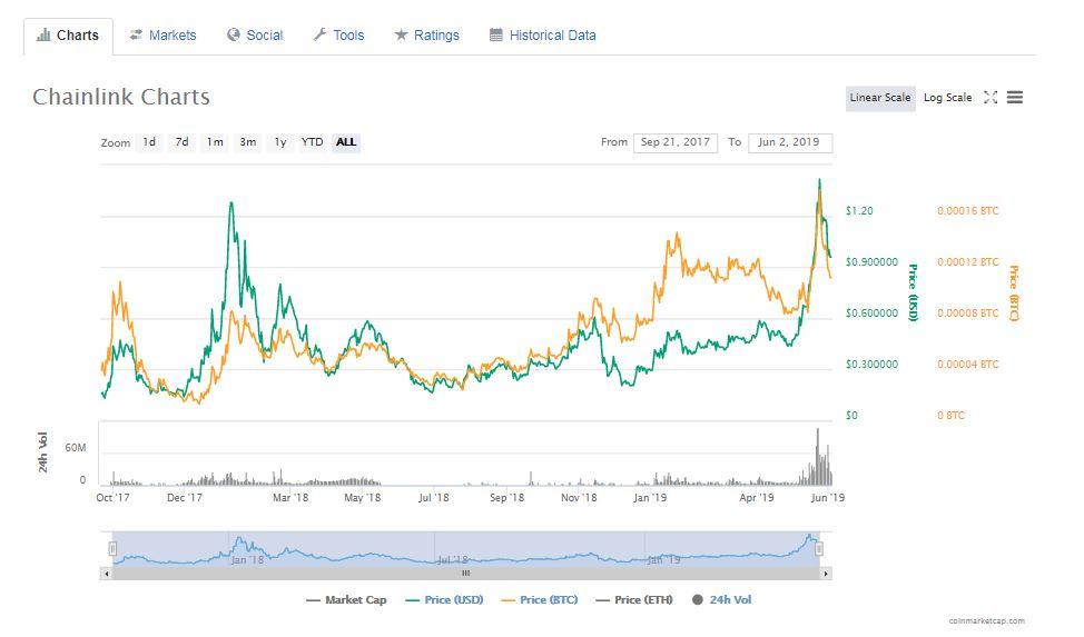 チェーンリンク(Chainlink)の価格チャート