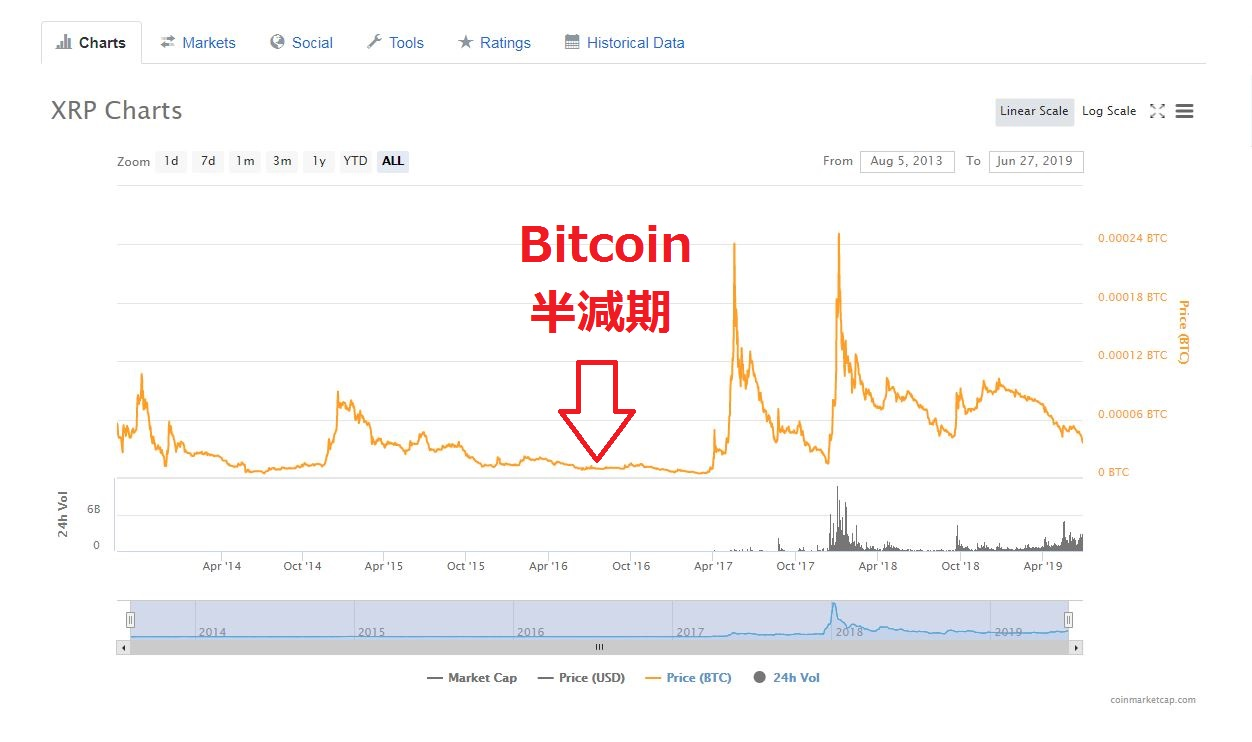 XRP/BTCチャート
