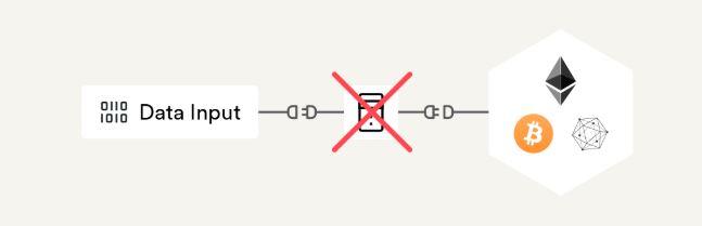 スマートコントラクトの問題 単一ノードで繋ぐ
