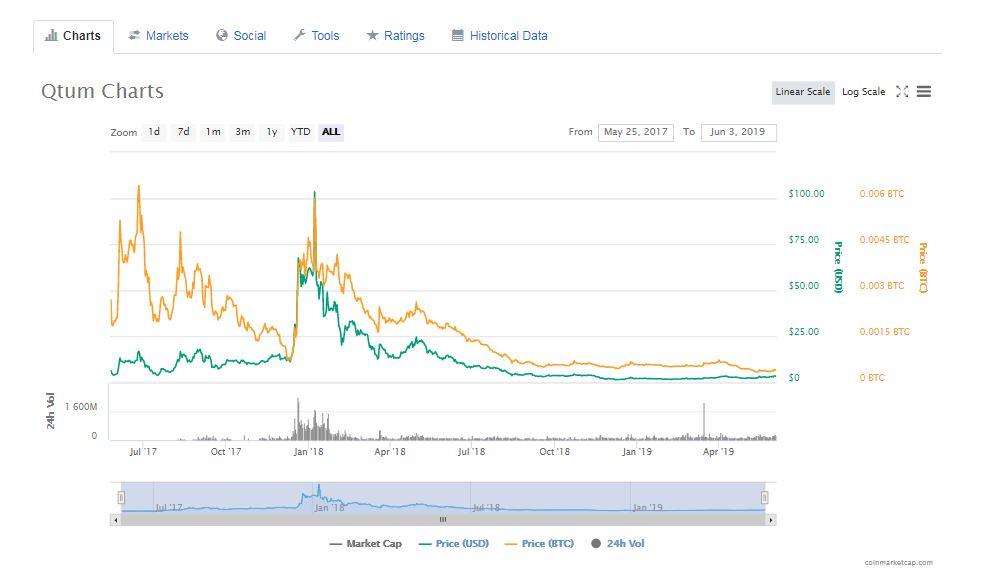 仮想通貨Qtum(クァンタム)の価格チャート