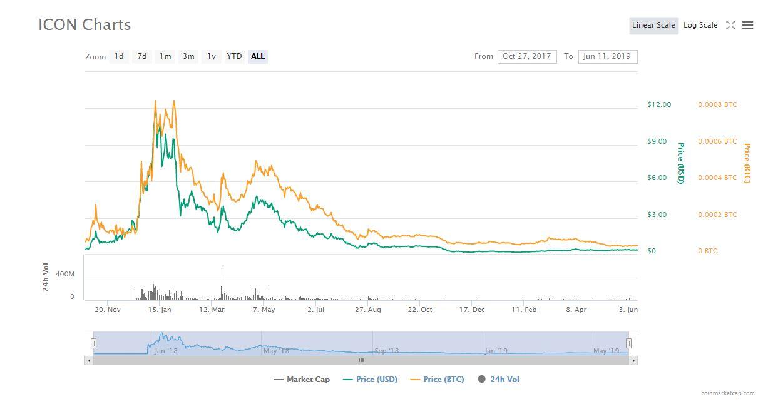 仮想通貨ICONの価格チャート