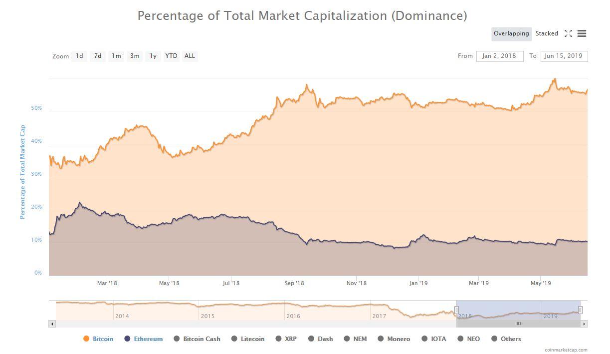 仮想通貨ドミナンス