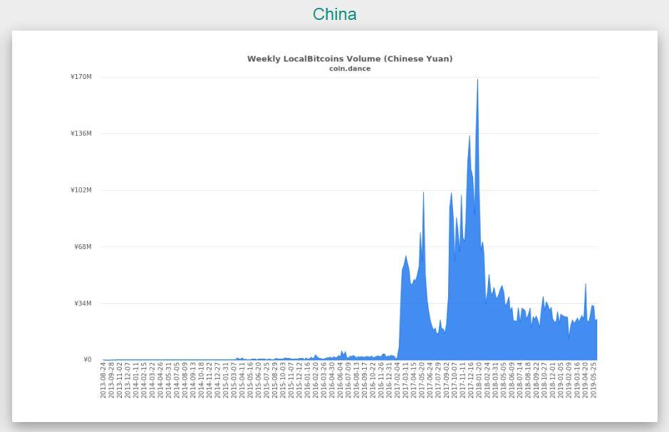 中国ビットコイン出来高