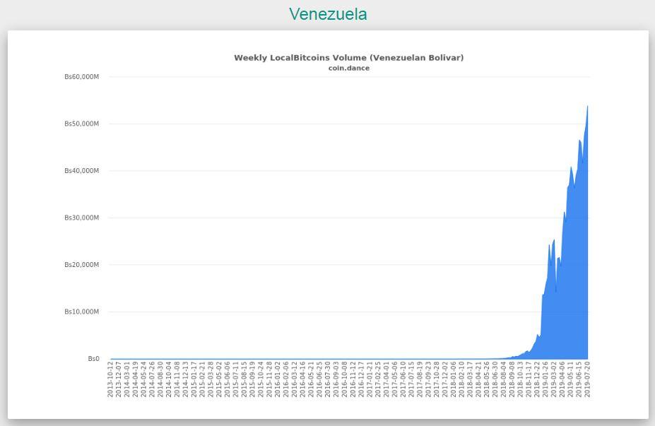 ベネズエラのビットコイン取引高