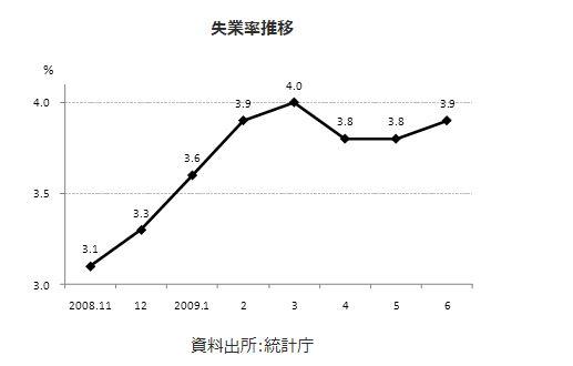 韓国の失業率