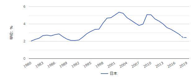 日本の失業率の推移