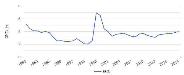 韓国の失業率 1980年から2020年