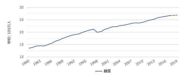 就業率の増加割合
