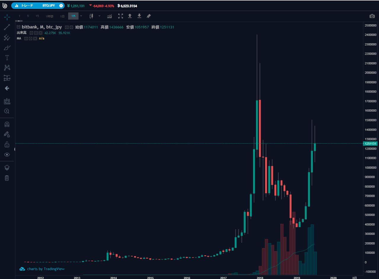 ビットバンクBTC/JPYチャート価格推移