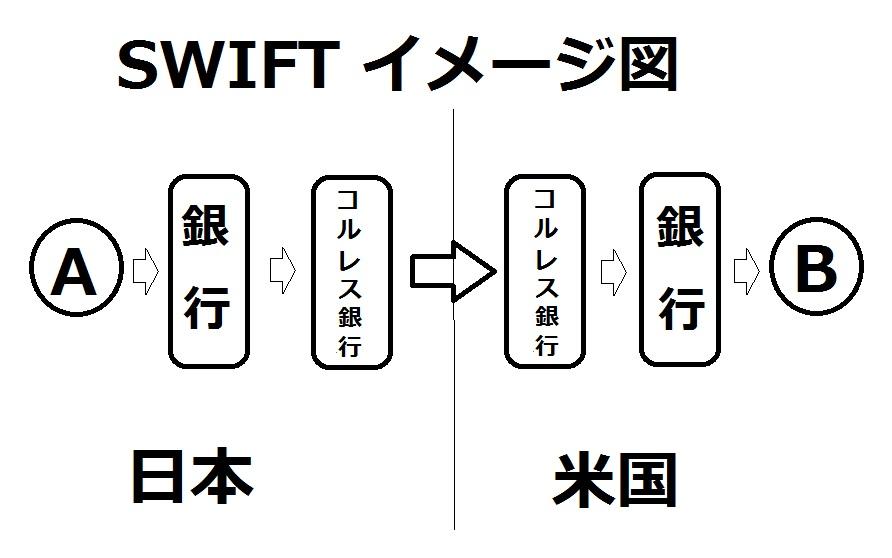 SWIFT送金のイメージ図
