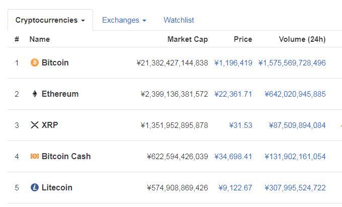コインマーケットキャップ2019年8月12日トップ5