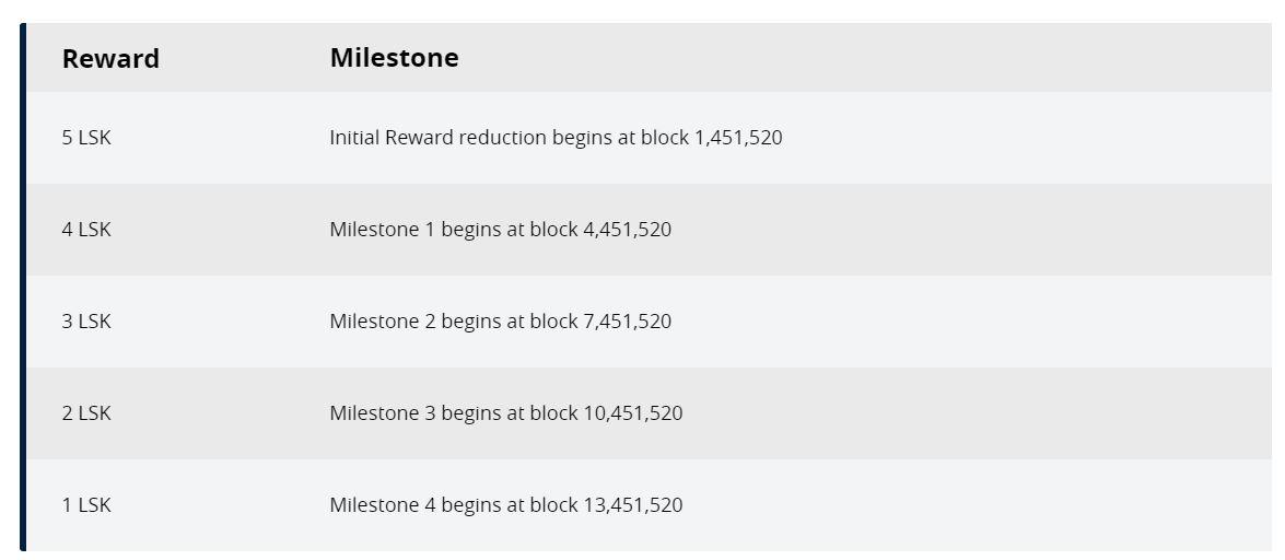 Liskブロック報酬減のブロック高と報酬額