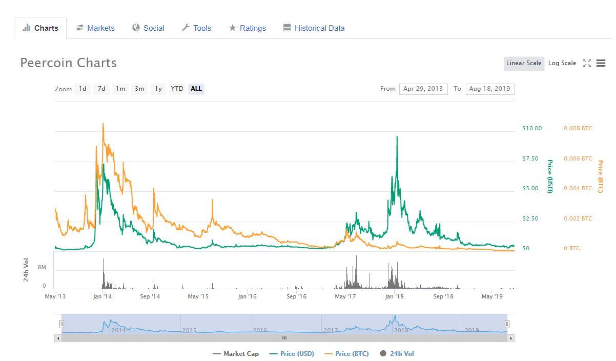 Peercoinチャート