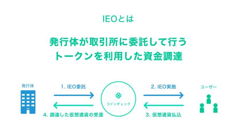 コインチェックのIEOのイメージ図