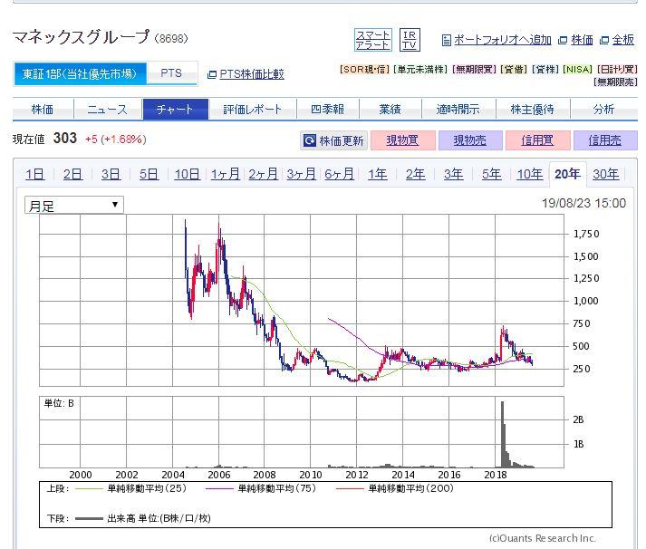 マネックスグループ(8698)株価チャート