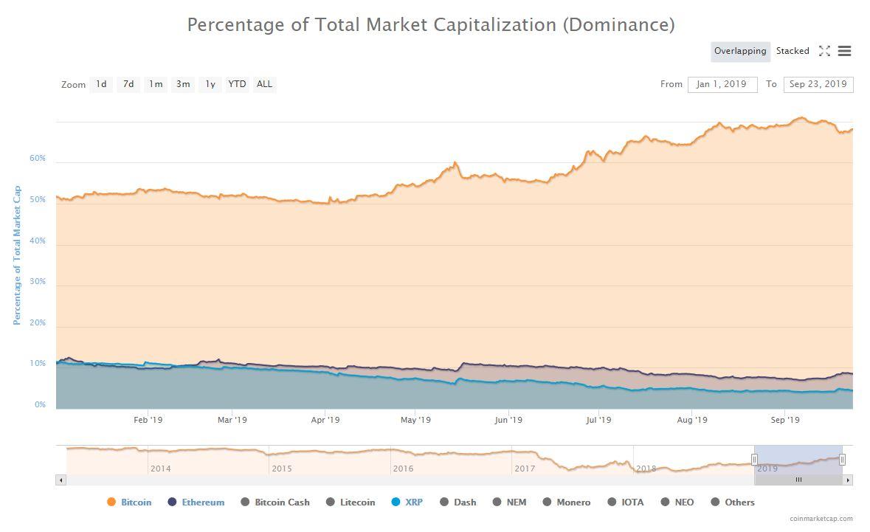 2019年、ビットコインのドミナンスの上昇