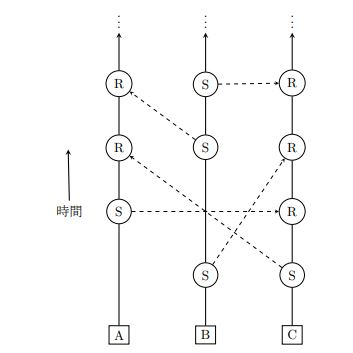 Nanoブロックチェーン