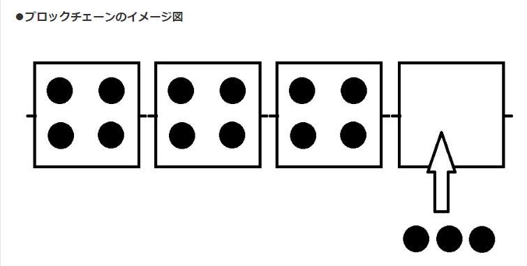 ●ブロックチェーンのイメージ図