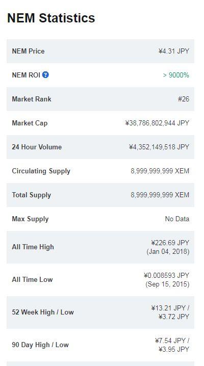 NEMのステータス(coinmarketcap)