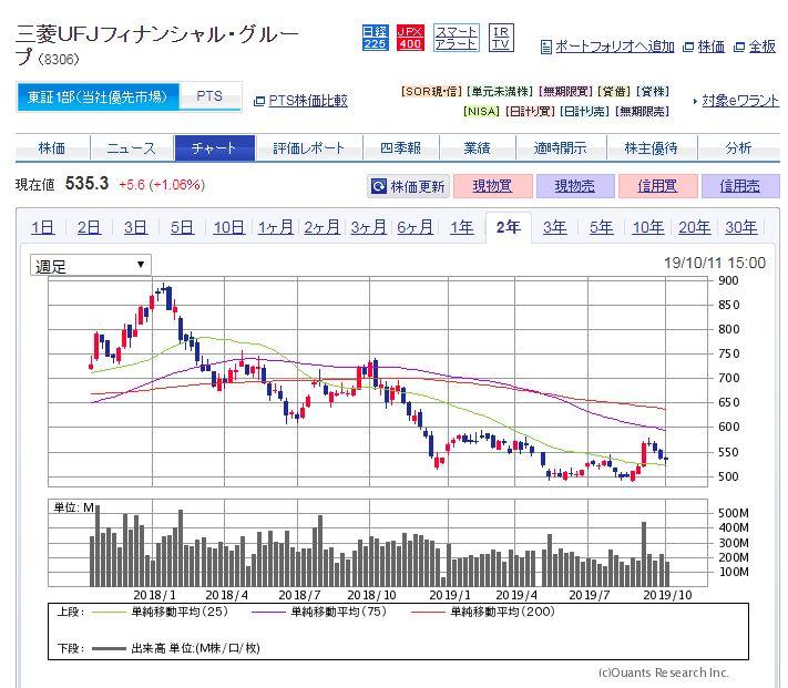MUFGの株価