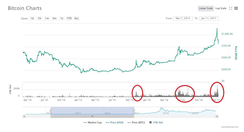 過去のビットコインチャートの出来高と上昇