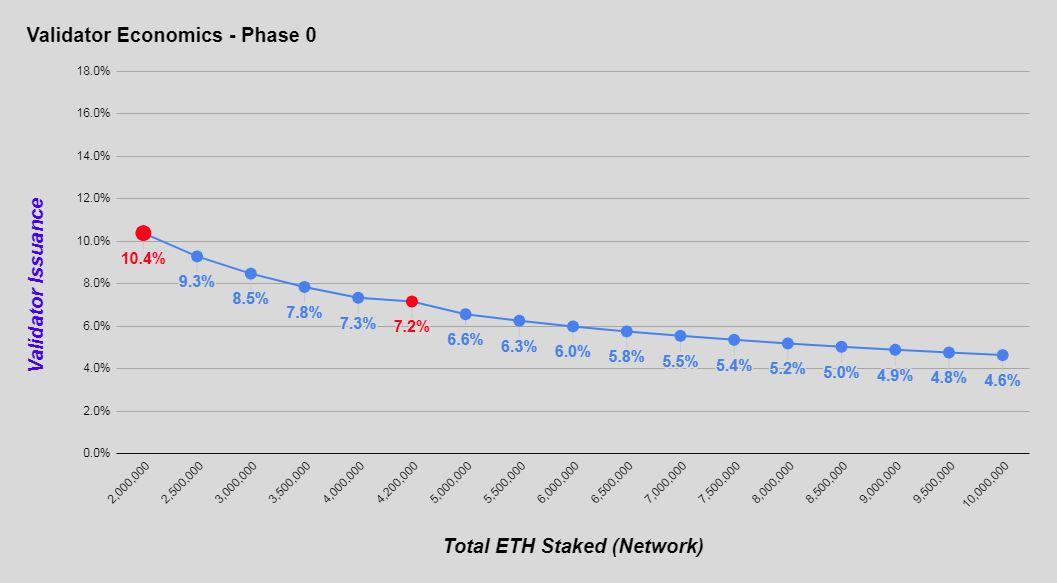 ETHステーキング報酬は、最大年利10.4%ほど