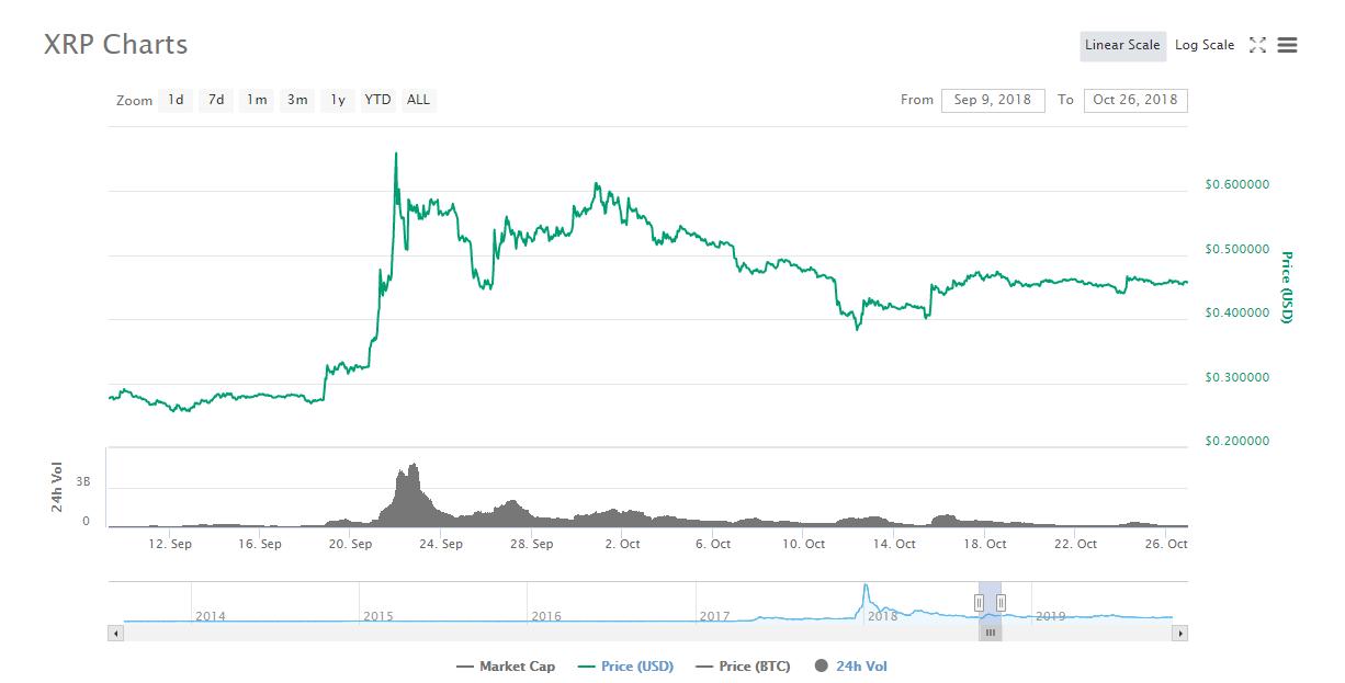 Swell2018前後のRippleのXRP/USD(ドル)チャート