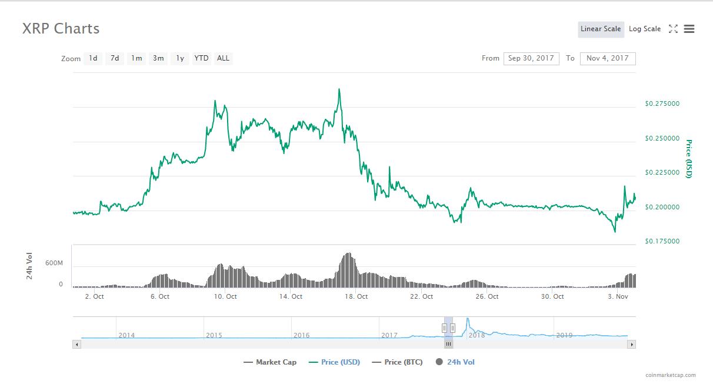 Swell2017前後のRippleのXRP/USD(ドル)チャート