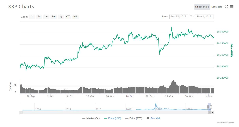 Swell2019前のリップルのXRP/USD(ドル)チャート。