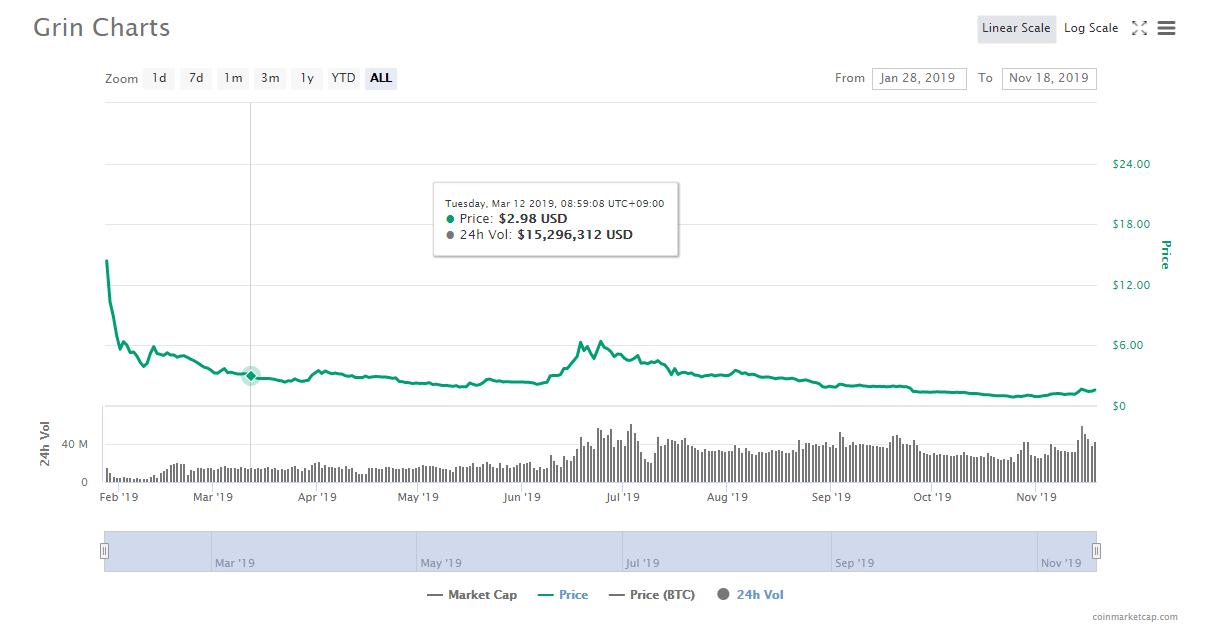 仮想通貨Grinのチャート(2019年1月~11月まで)